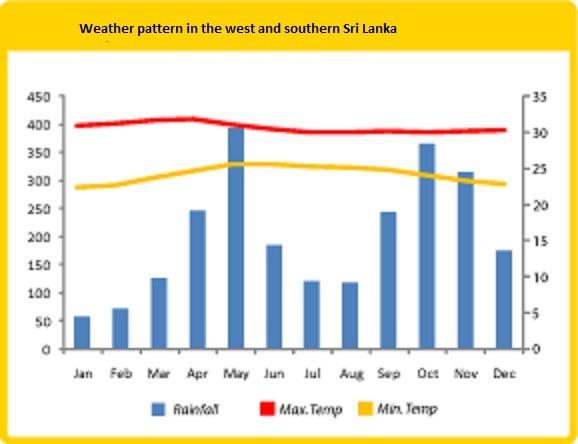 Sri Lanka weather west coast